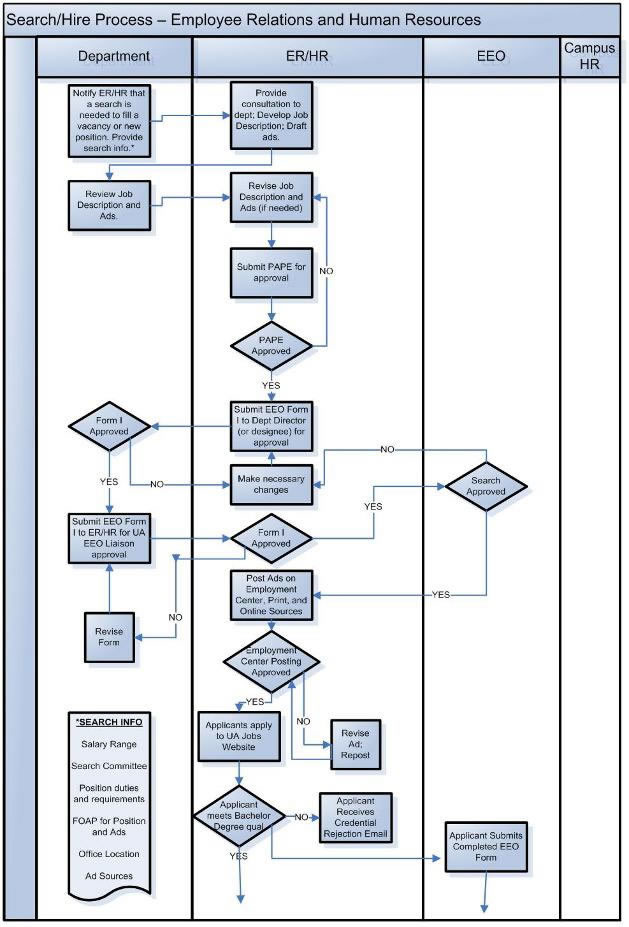Academic Professional Process Flow System Human Resource