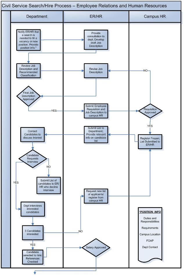 Civil Service Process Flow System Human Resource Services